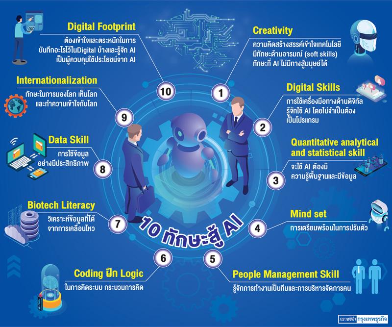 10 ทักษะ แรงงานในอนาคต